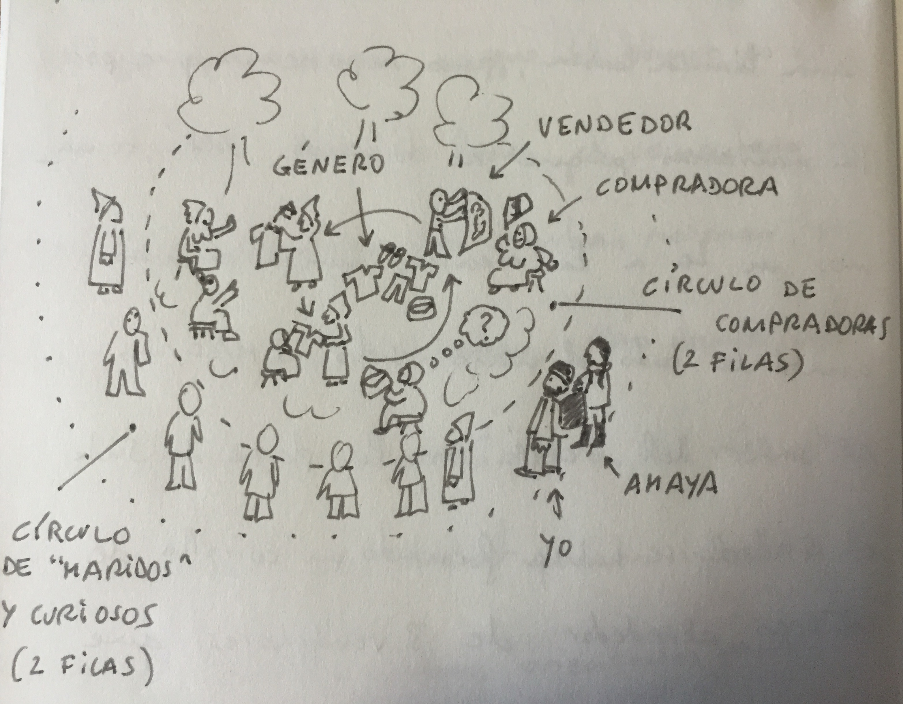 Diagrama de la subasta (del diario de viaje)